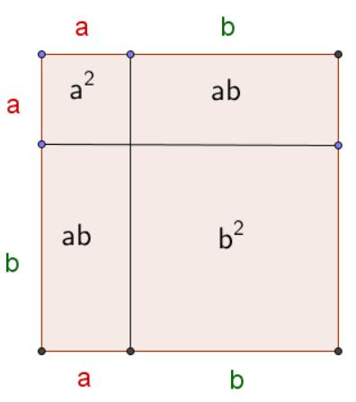 1. binomische Formel, Beweis durch Flächen legen