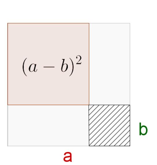 2. binomische Formel, Beweis durch Flächen legen - Quadrat