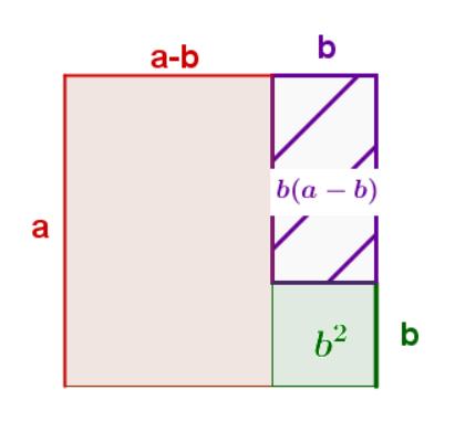 3. binomische Formel, Beweis durch Flächen legen - Quadrat