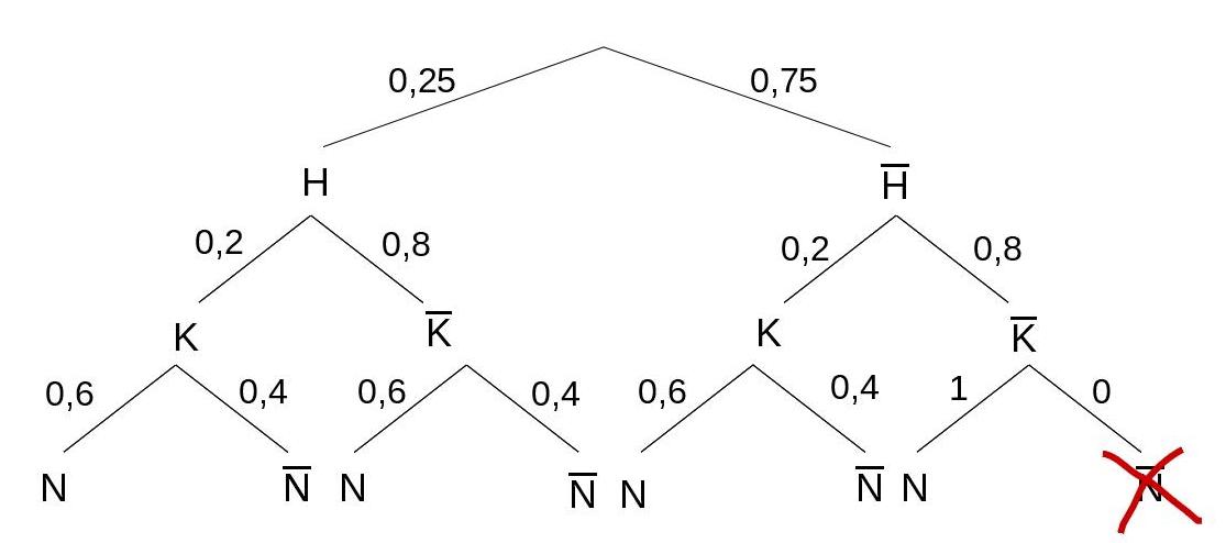Baumdiagramm mit allen Wahrscheinlichkeiten
