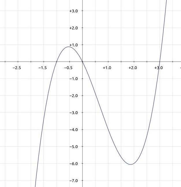 Aufgaben zum graphischen Differenzieren - Mathe Themenordner » Serlo.org