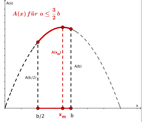 alternative Lösung 1 grafisch