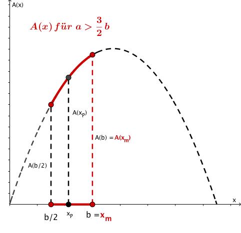 alternative Lösung 2 grafisch