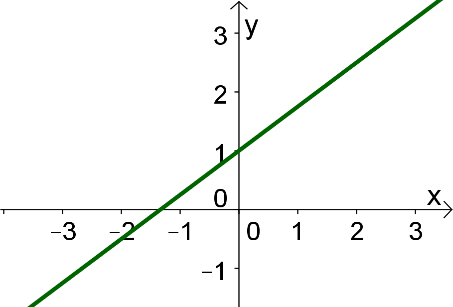 Beispiebild Graaph von linearer Funktion