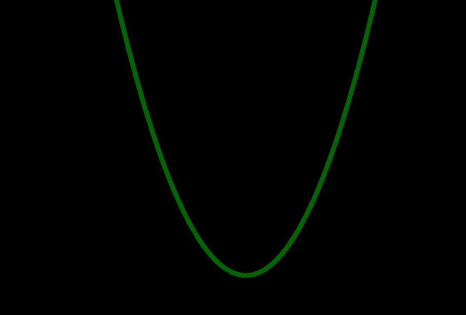 Beispielbild Graph von quadratischer Funktion