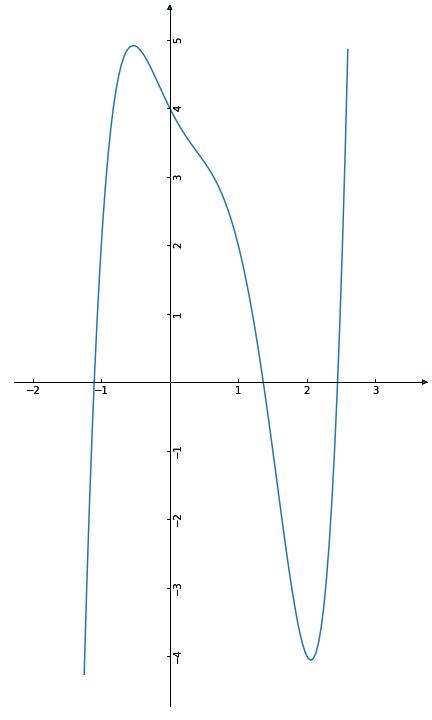 Funktionsgraph des Polynoms