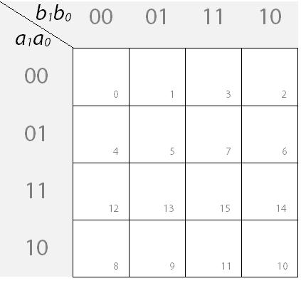 leeres KV-Diagramm mit Nummerierung der Felder