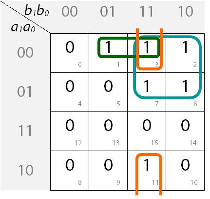 Ausgefülltes  KV-Diagramm mit Blockbildung