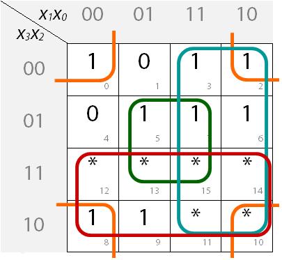 Ausgefülltes KV-Diagramm mit Blockbildung für Segment a