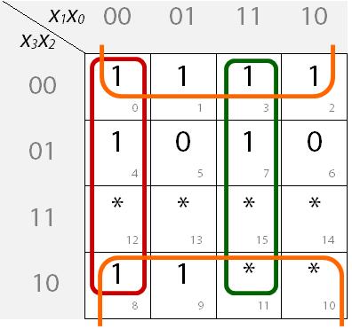 Ausgefülltes KV-Diagramm mit Blockbildung für Segment b