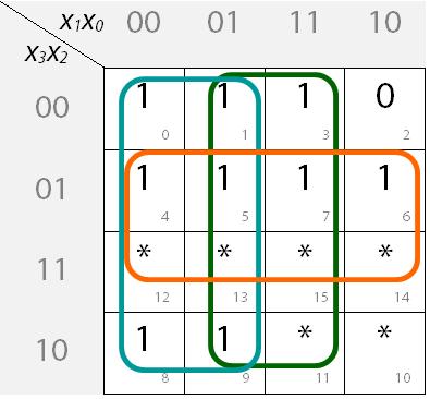 Ausgefülltes KV-Diagramm mit Blockbildung für Segment c