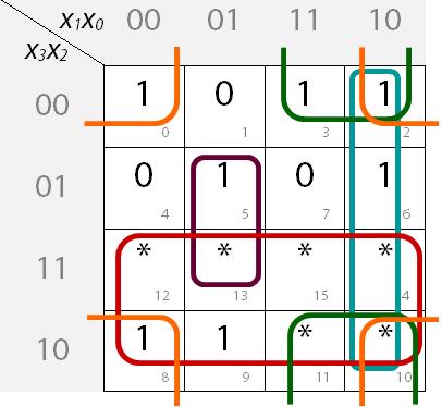 Ausgefülltes KV-Diagramm mit Blockbildung für Segment d