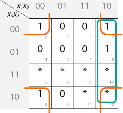 Ausgefülltes KV-Diagramm mit Blockbildung für Segment e