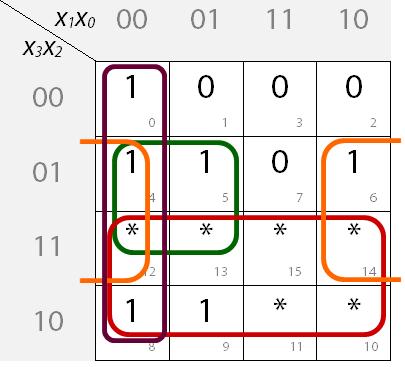 Ausgefülltes KV-Diagramm mit Blockbildung für Segment f