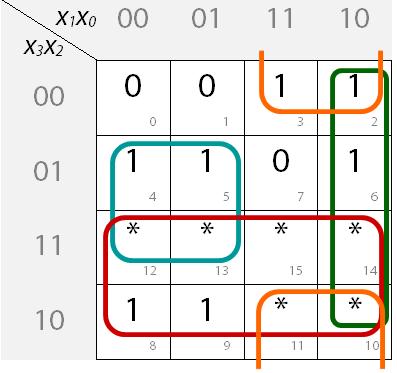 Ausgefülltes KV-Diagramm mit Blockbildung für Segment g