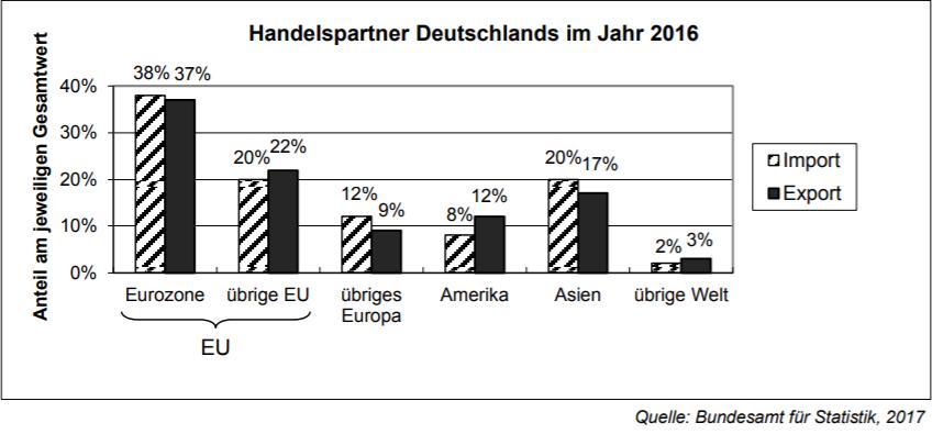 Diagramm zu den Importen und Exporten Deutschlands