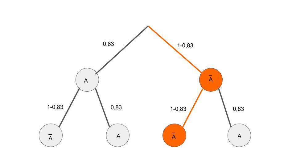 Baumdiagramm zur Wahrscheinlichkeit