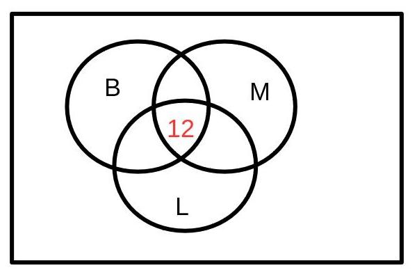 unvollständiges Venn-Diagramm