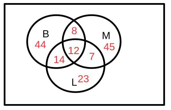 Venn-Diagramm zu den Mengen B,M,L