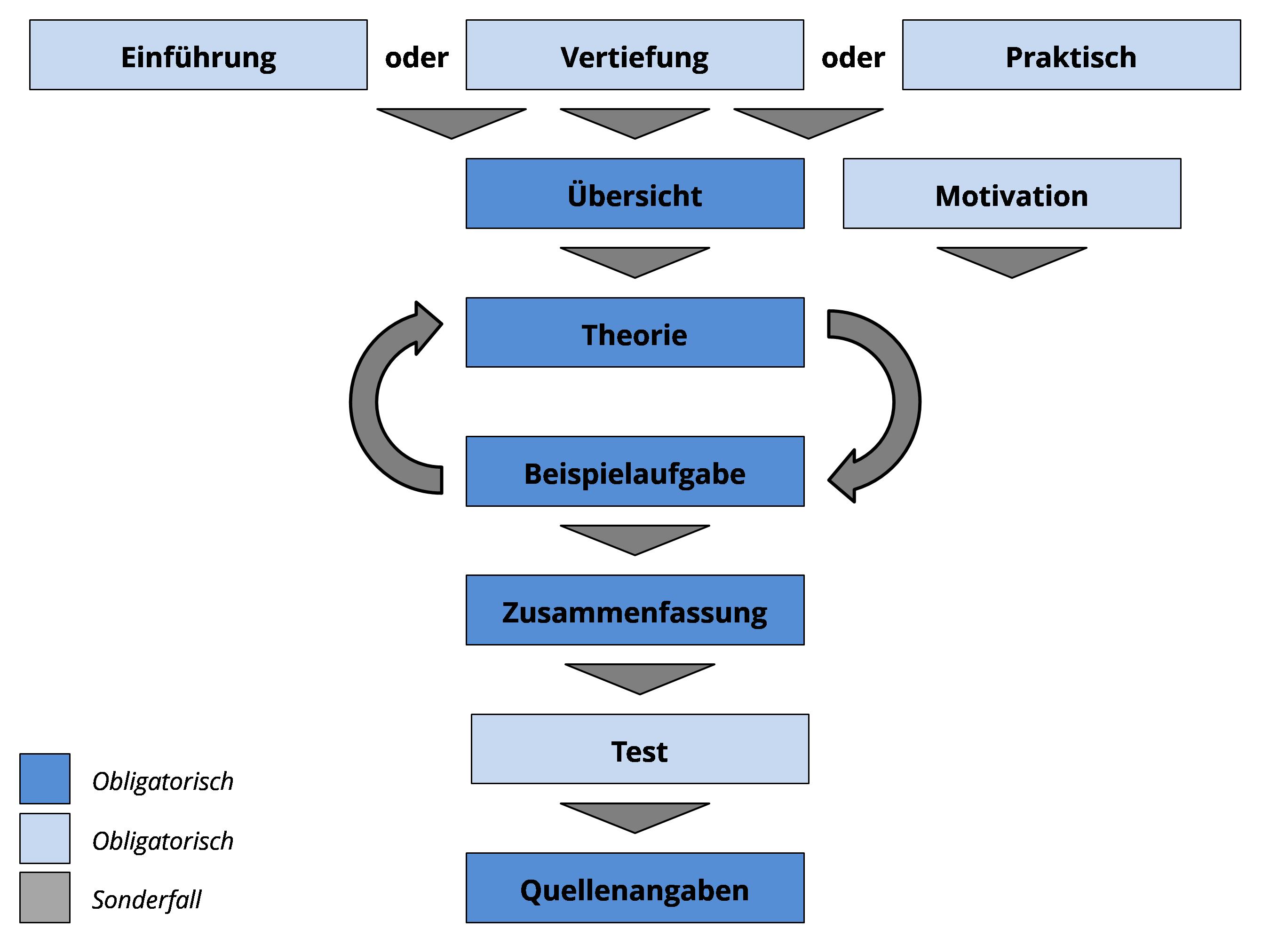 Veranschaulichung der Kursbestandteile