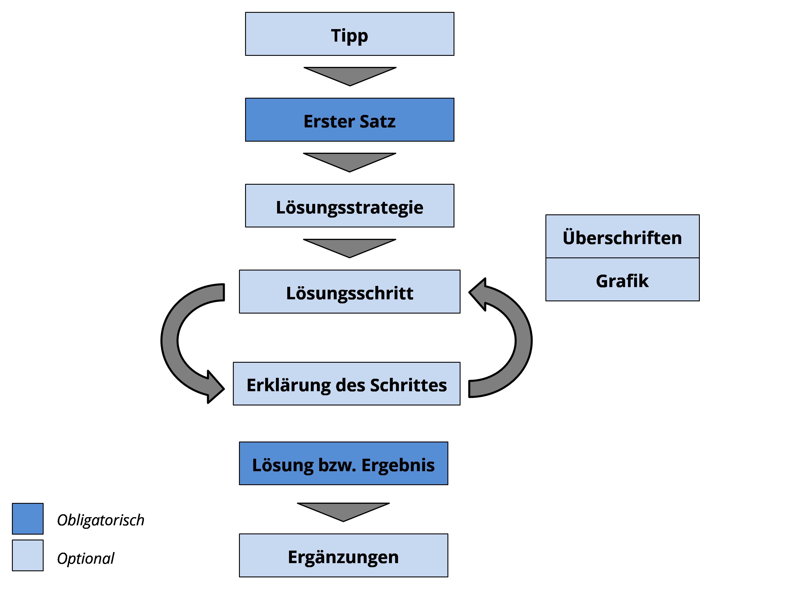 Bild zur Aufgabenlösungsrichtlinie