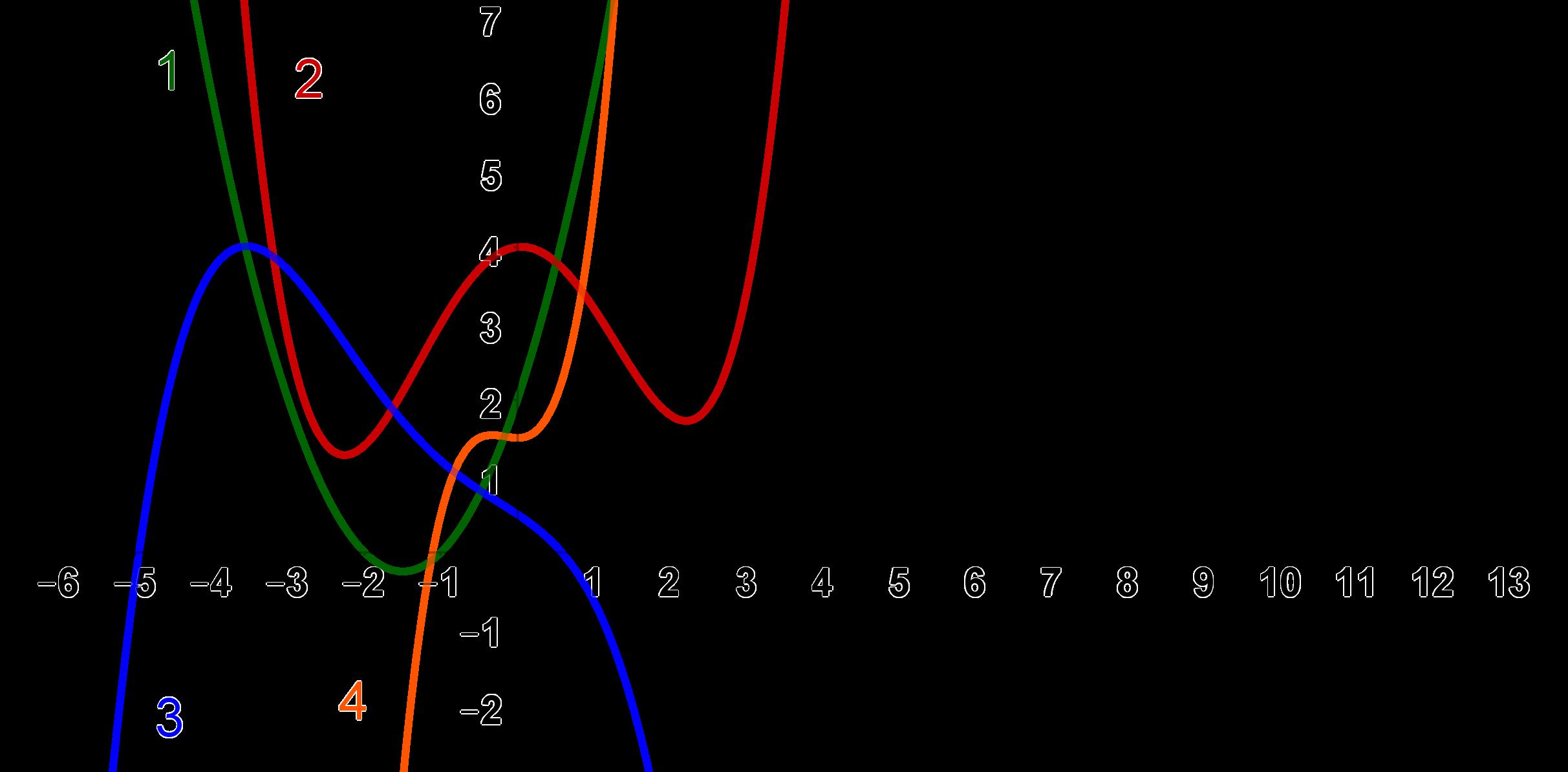 Gemischte Aufgaben zur Ableitung - Mathe Themenordner » Serlo.org