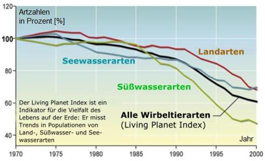 Biodiversitätsverlust nach Artengruppen