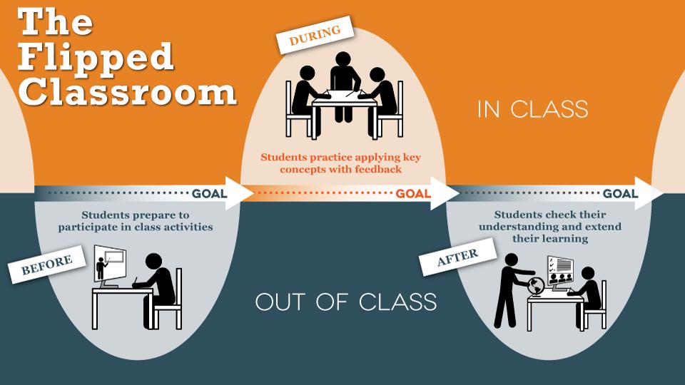 Konzept des Flipped Classroom