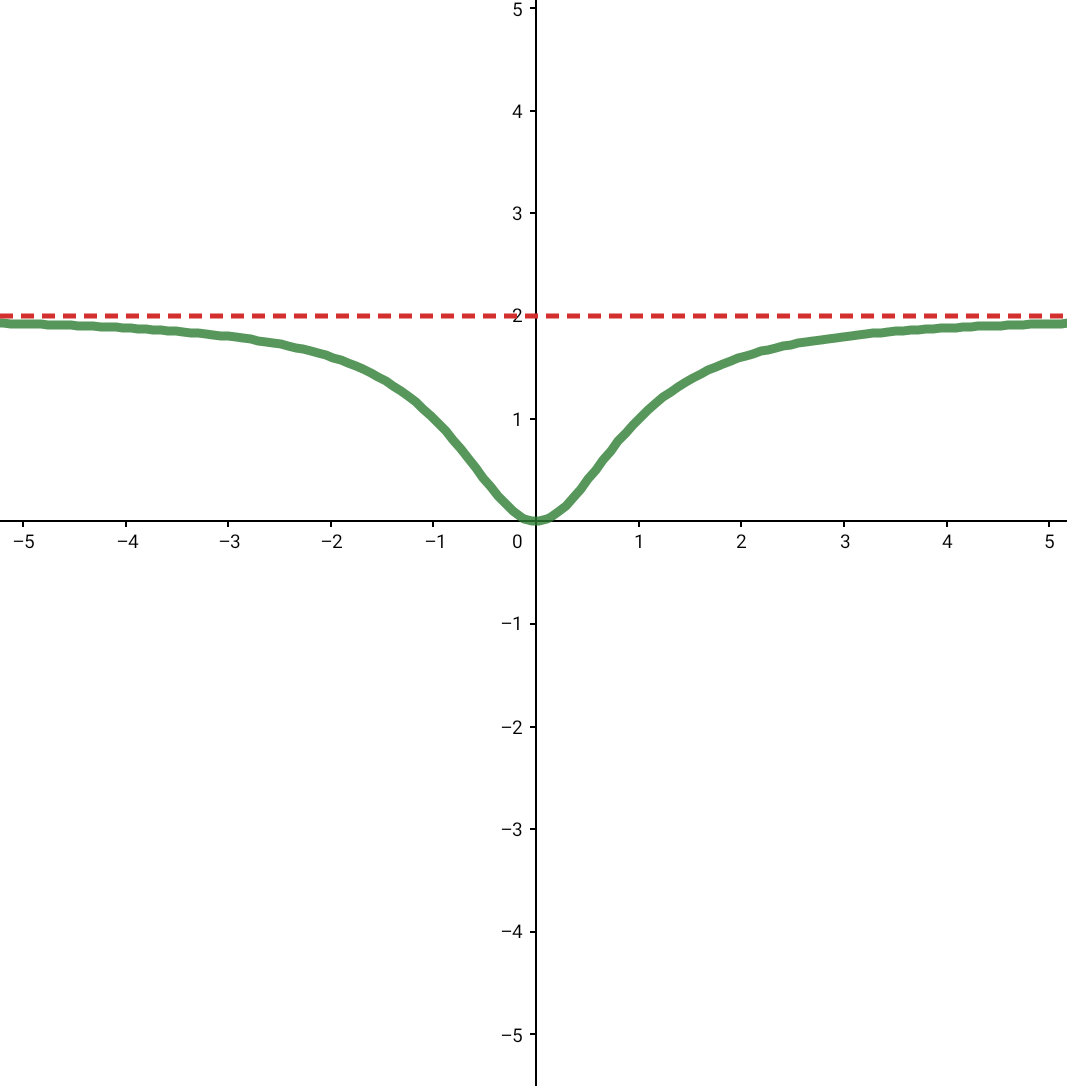 Asymptote Zählergrad = Nennergrad