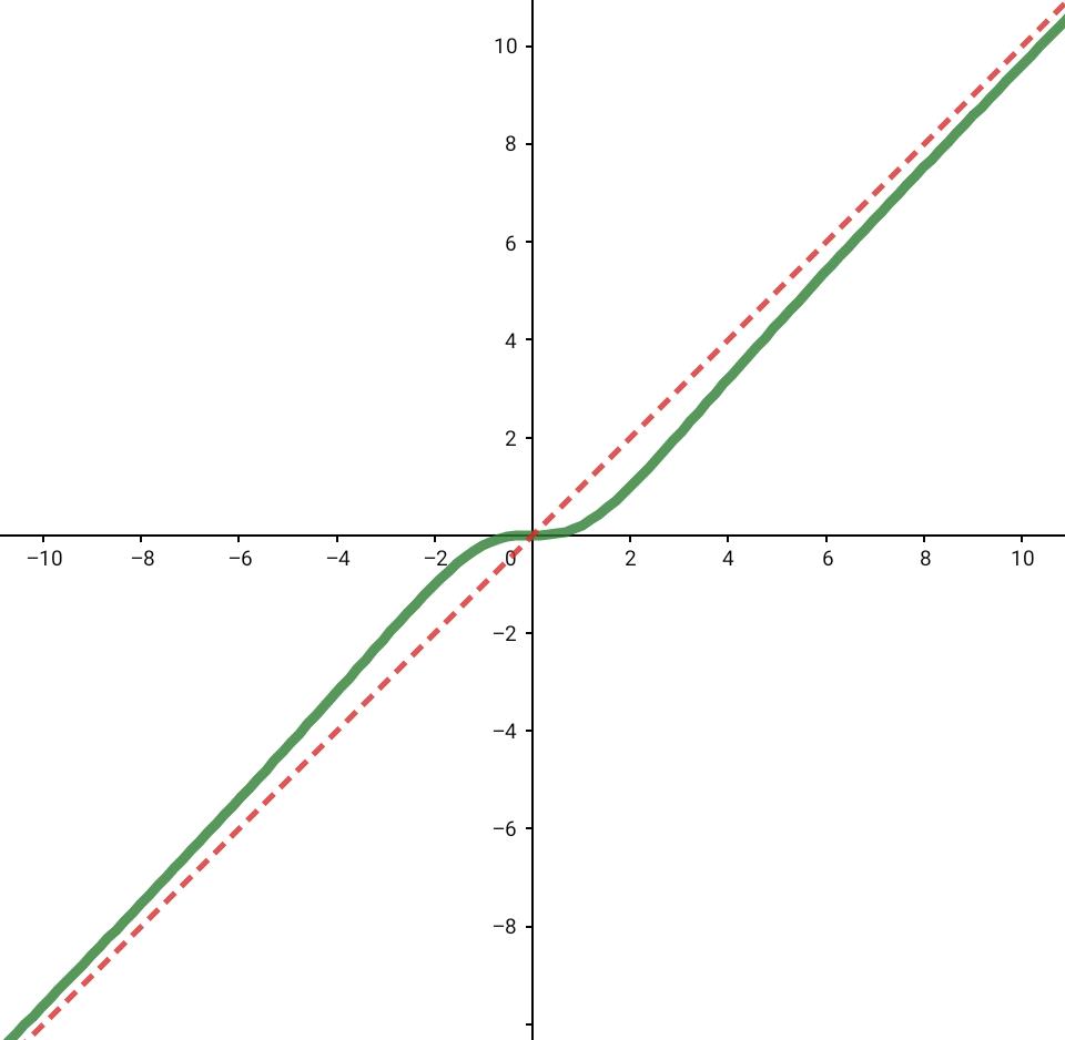 Asymptote Zählergrad = Nennergrad + 1