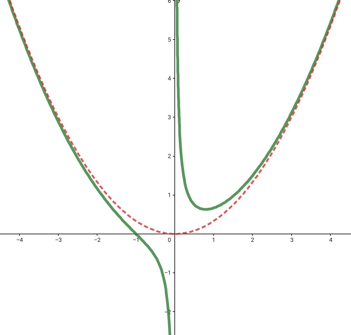 Asymptote Zählergrad größer Nennergrad + 1