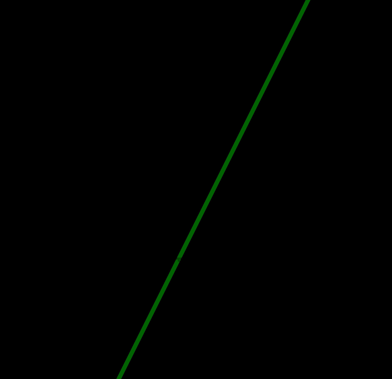 Nullstellenberechnung: Gerade f(x)=2x-8