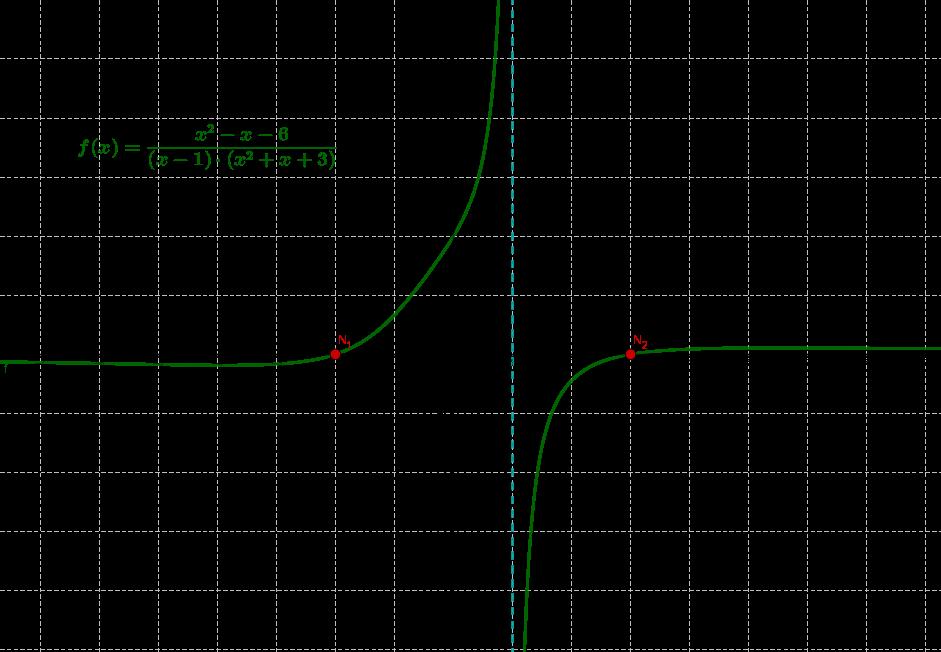 Nullstellen bei einer gebrochenrationalen Funktion