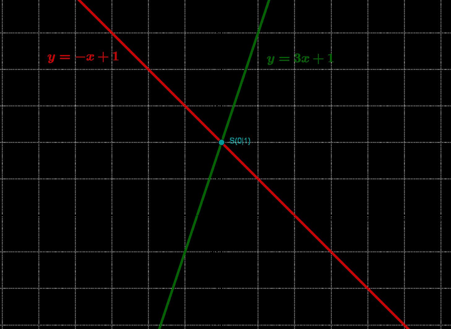 Schnittpunkte lineares Gleichungssytem