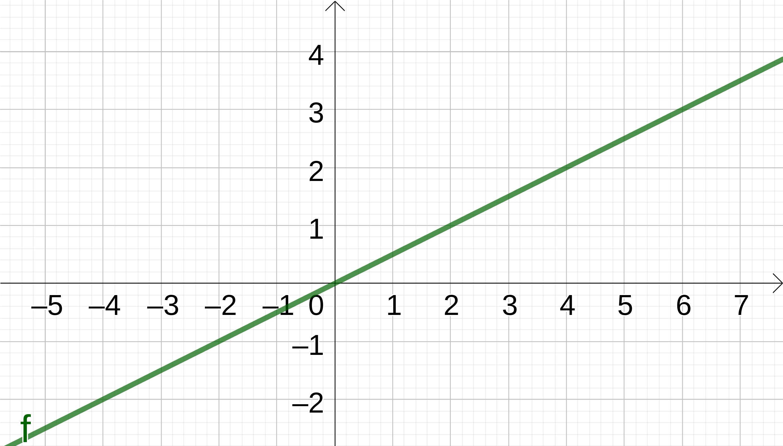 Graph einer steigenden Geraden