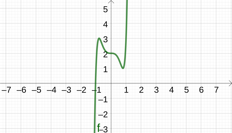 Graphik von einer Funktion mit dem Grad 9