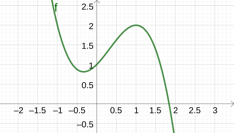 Grafik eines Graphen einer Funktion vom Grad 3