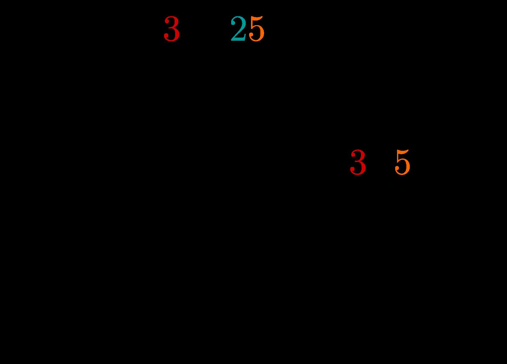 Schriftliche Division ganzer Zahlen 2