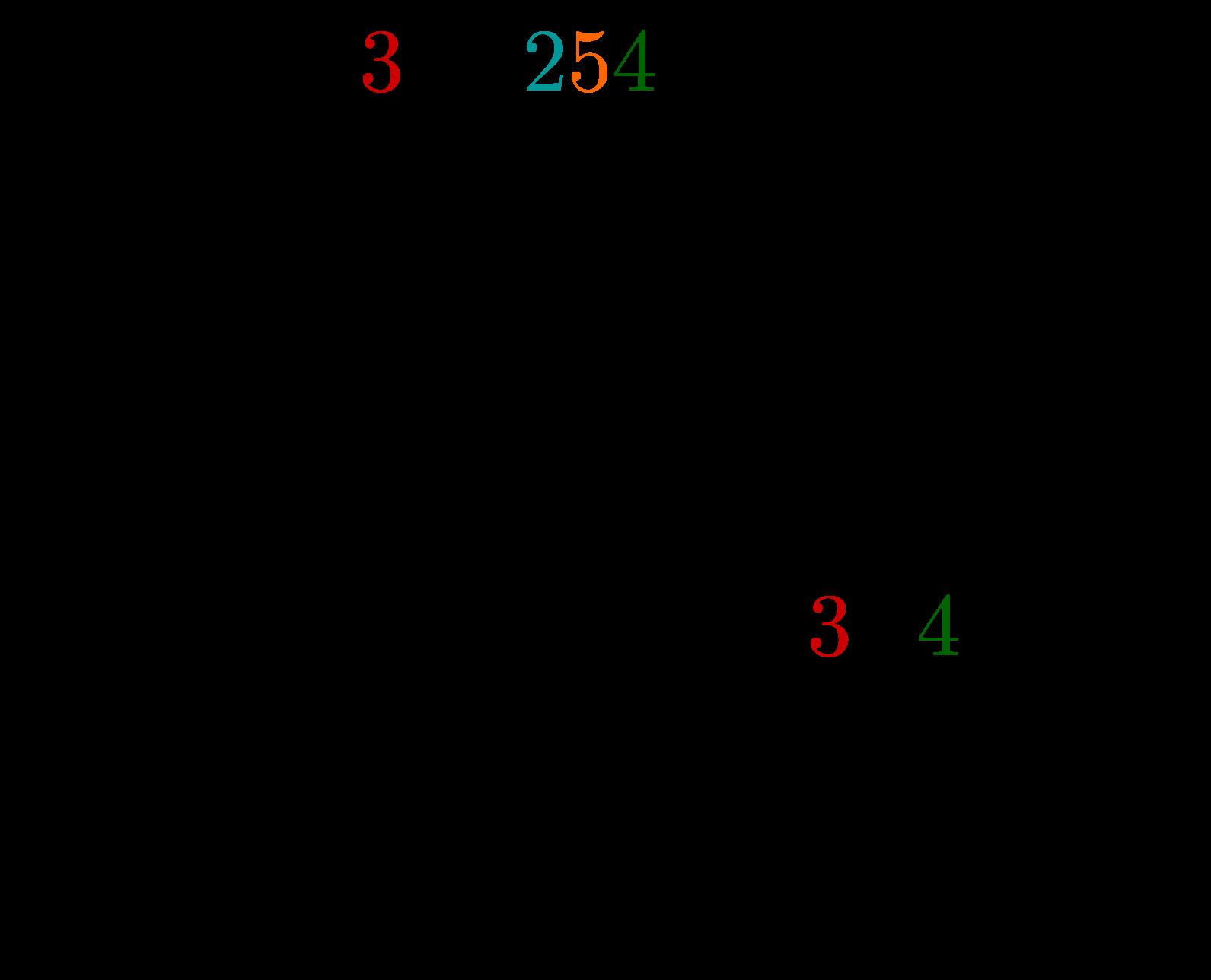 Schriftliche Division ganzer Zahlen