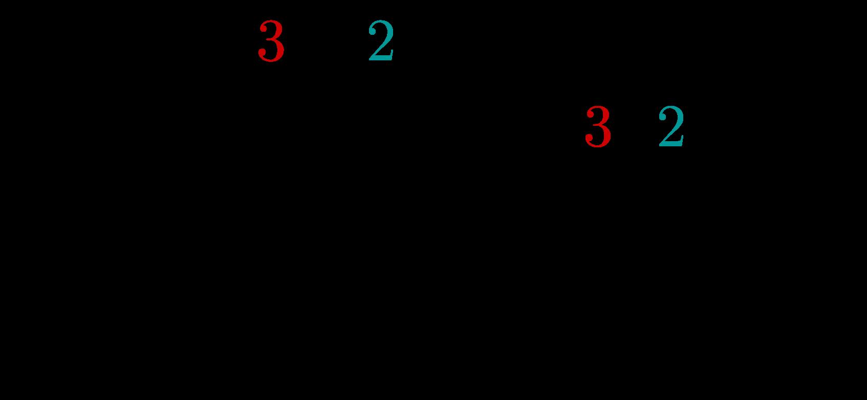 Schriftiche Division ganzer Zahlen 1
