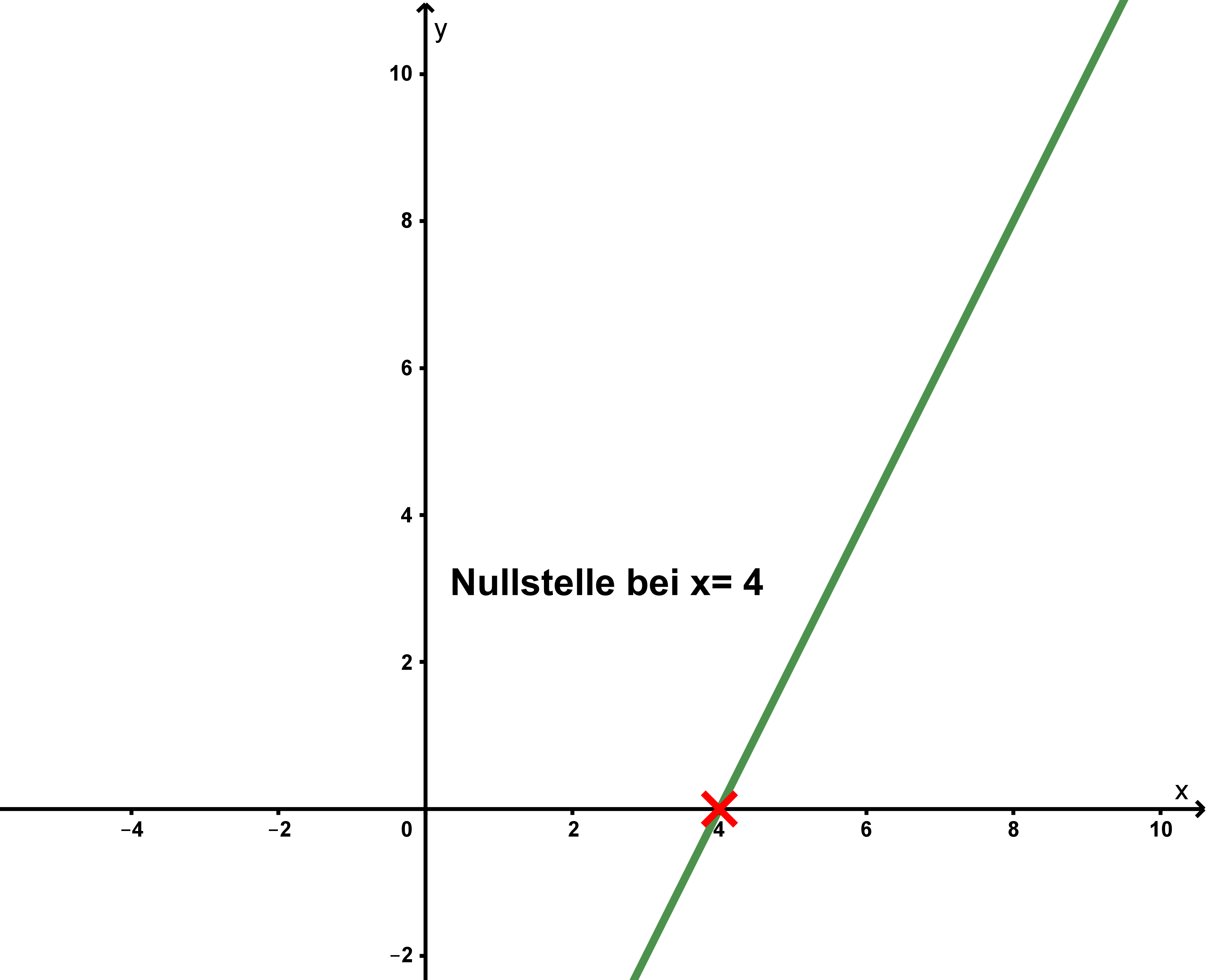 Funktion: f(x)=2x-8 mit Nullstelle x=4