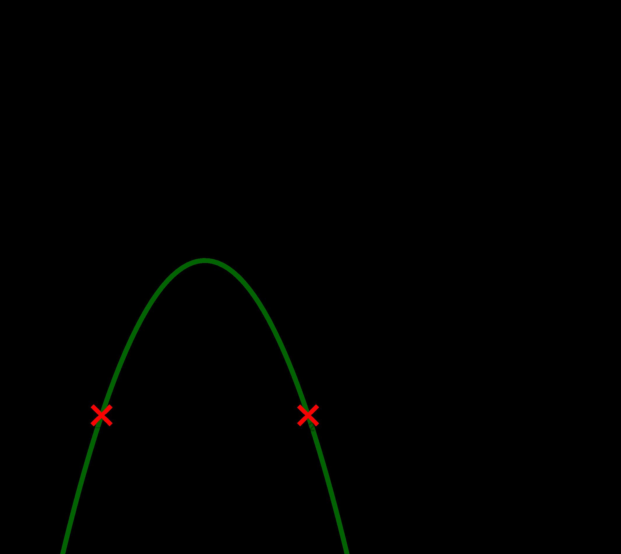Funktion g(x) mit den Nullstellen x=-5 und x=-2
