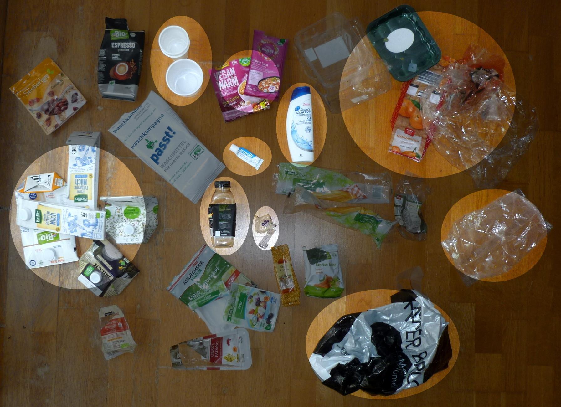 Kritische Bereiche zur Müllvermeidung