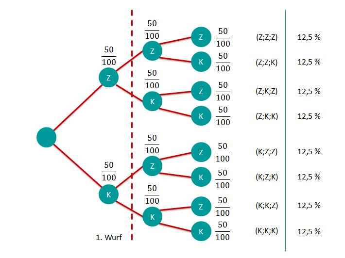 Aufgabe 2 Baumdiagramm