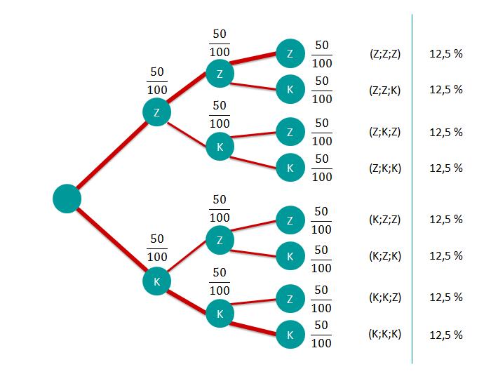 Baumdiagramm Aufgabe c (dreimal dasselbe)
