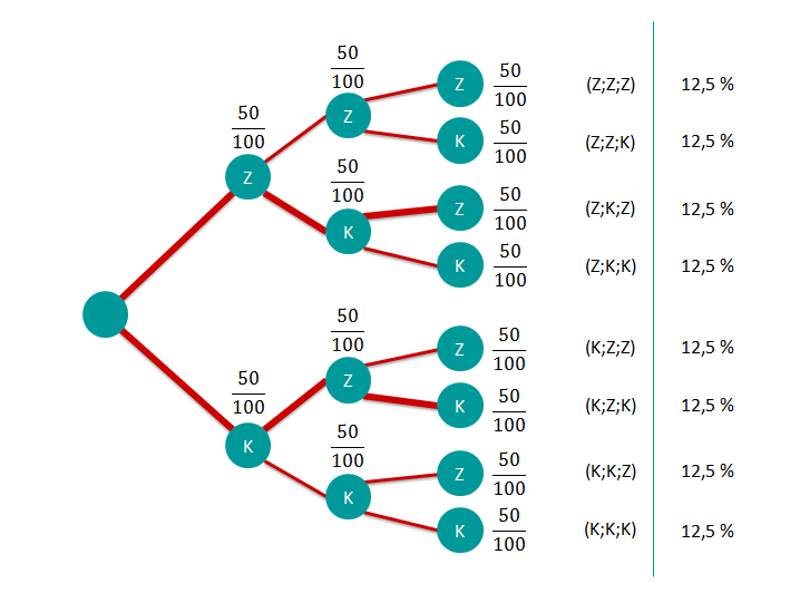 Aufgabe 3 Baumdiagramm mit markierten Wegen