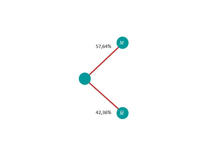 Baumdiagramm 1. Schritt