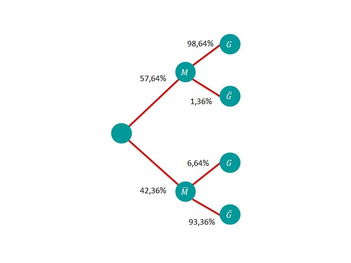 Baumdiagramm 2. Schritt