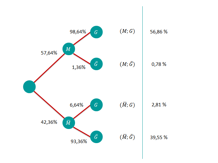 Baumdiagramm 3. Schritt