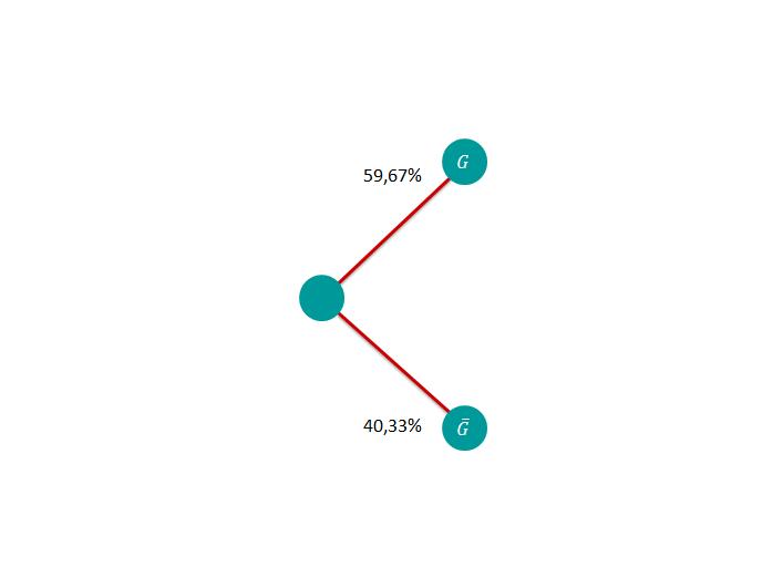 Baumdiagramm 2 1. Schritt